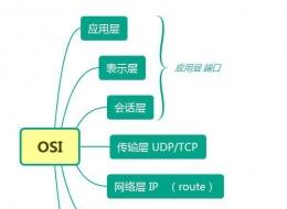IP寻址原理及过程详解