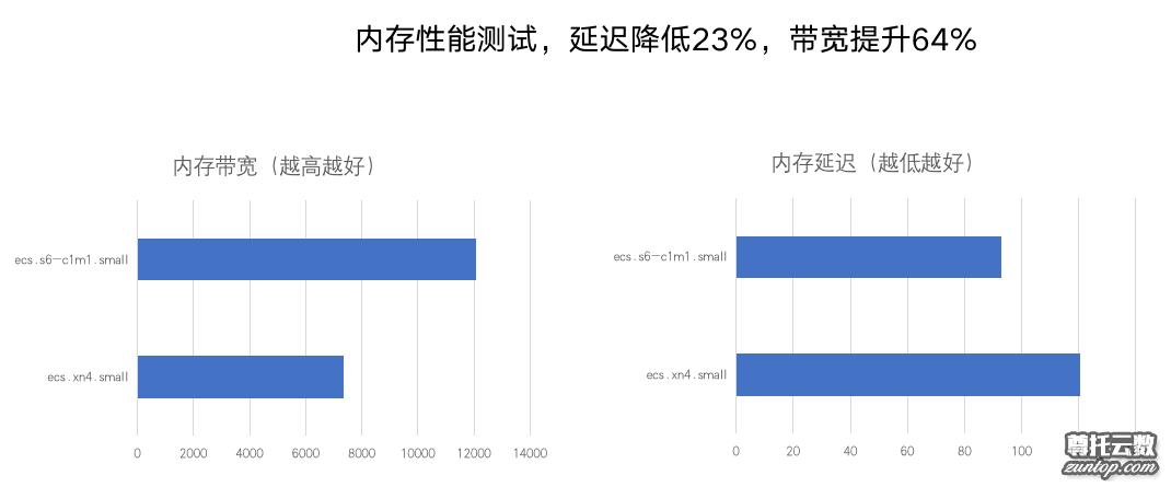 《新手站长仅用69元薅一年阿里云服务器无性能限制全新s6实例》