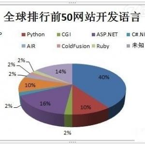 全球排名前50网站都用什么语言开发的?
