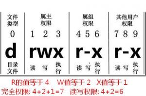 –rwxr-xr-x转换成linux权限数字是多少?linux文件权限数字解读