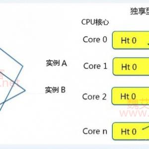 阿里云ECS共享型与通用型(独享型)的区别以及我们该如何选择? ...