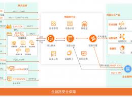 阿里云物联网平台-为你的硬件设备提供安全可靠的连接通信能力 ...